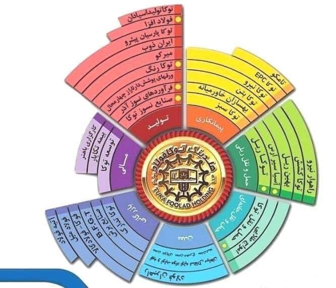 در ادامه مسابقات ورزشی هلدینگ توکا فولاد اصفهان